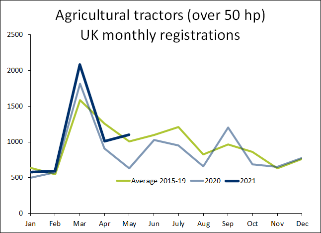 UK Agricultural Tractor Registrations – May 2021