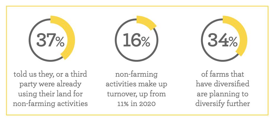 figures for farm diversification.